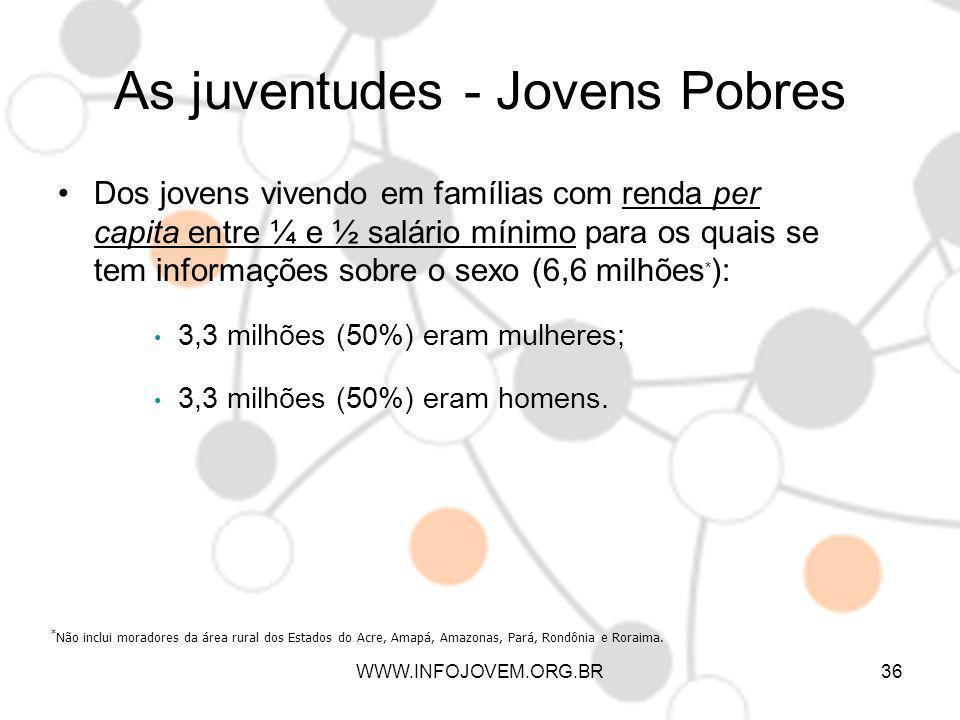 As juventudes - Jovens Pobres Dos jovens vivendo em famílias com renda per capita entre ¼ e ½ salário mínimo para os quais se tem informações sobre o