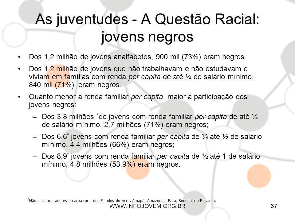 As juventudes - A Questão Racial: jovens negros Dos 1,2 milhão de jovens analfabetos, 900 mil (73%) eram negros. Dos 1,2 milhão de jovens que não trab