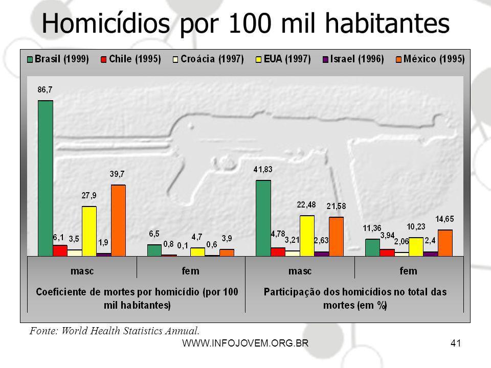 Homicídios por 100 mil habitantes WWW.INFOJOVEM.ORG.BR41 Fonte: World Health Statistics Annual.