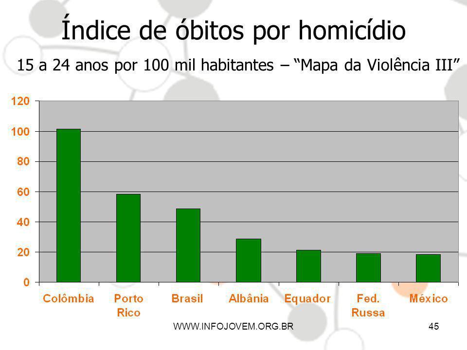 WWW.INFOJOVEM.ORG.BR45 Índice de óbitos por homicídio 15 a 24 anos por 100 mil habitantes – Mapa da Violência III
