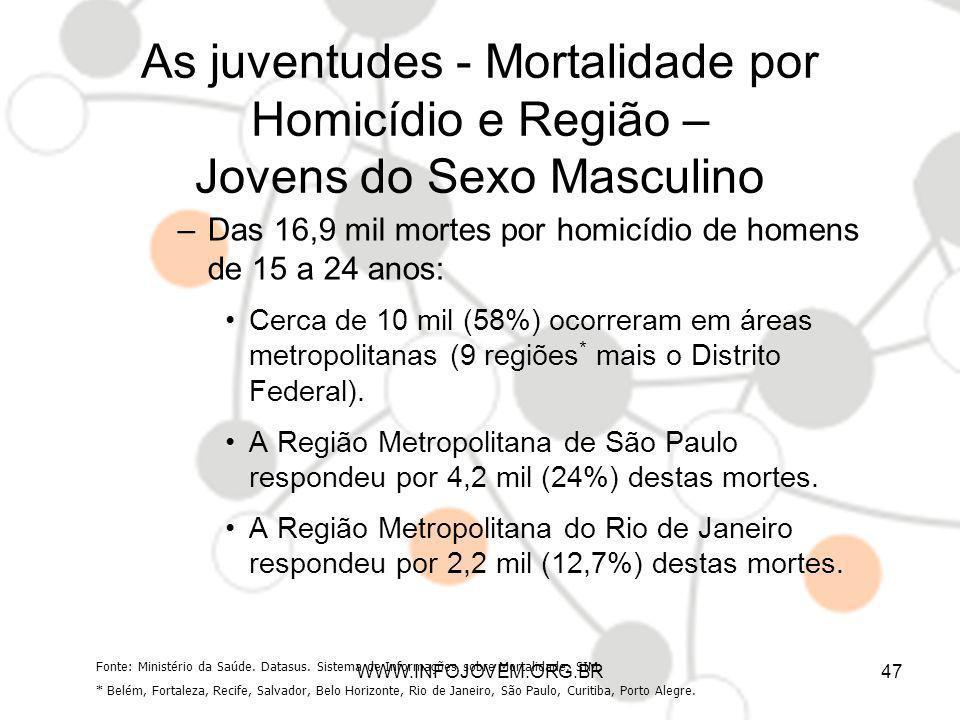 As juventudes - Mortalidade por Homicídio e Região – Jovens do Sexo Masculino –Das 16,9 mil mortes por homicídio de homens de 15 a 24 anos: Cerca de 1