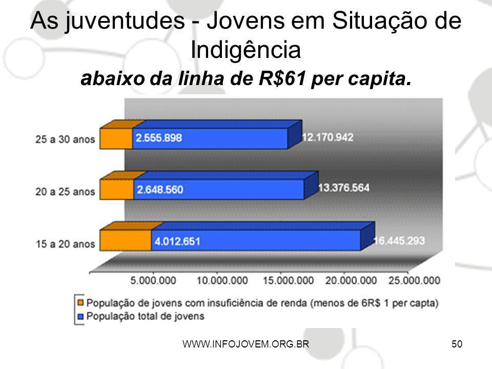 As juventudes - Jovens em Situação de Indigência a baixo da linha de R$61 per capita. WWW.INFOJOVEM.ORG.BR50