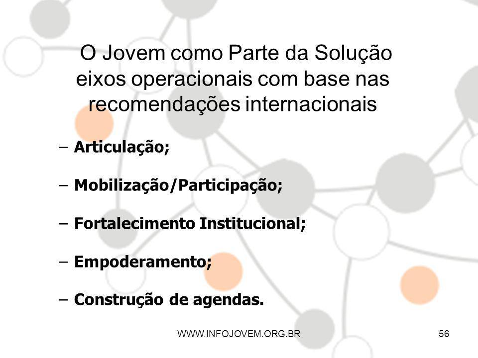 O Jovem como Parte da Solução eixos operacionais com base nas recomendações internacionais –Articulação; –Mobilização/Participação; –Fortalecimento In