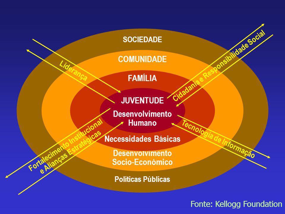 WWW.INFOJOVEM.ORG.BR57 Society SOCIEDADE Políticas Públicas COMUNIDADE Desenvolvimento Socio-Económico FAMÍLIA Necessidades Básicas JUVENTUDE Desenvol