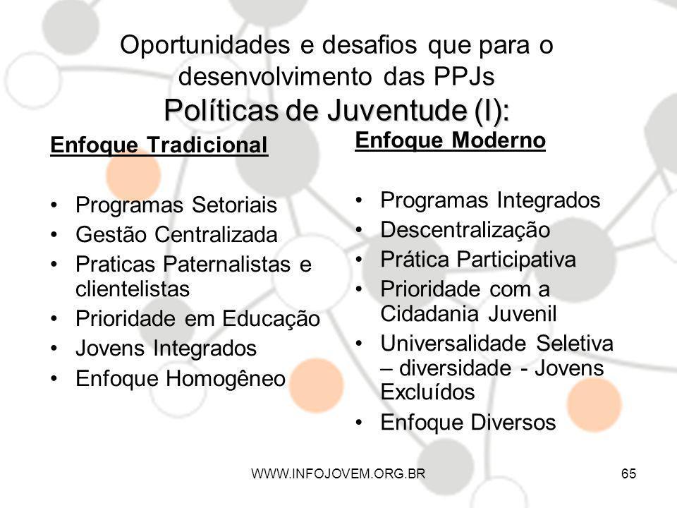 Políticas de Juventude (I): Oportunidades e desafios que para o desenvolvimento das PPJs Políticas de Juventude (I): Enfoque Tradicional Programas Set