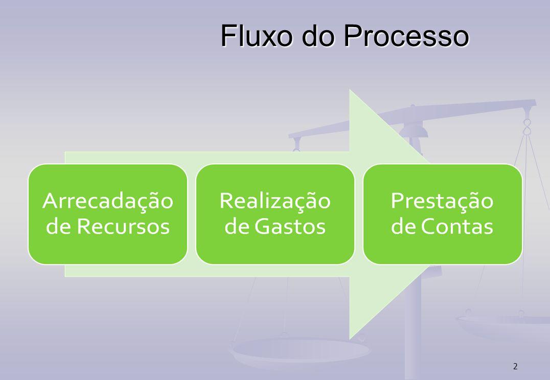 2 Fluxo do Processo
