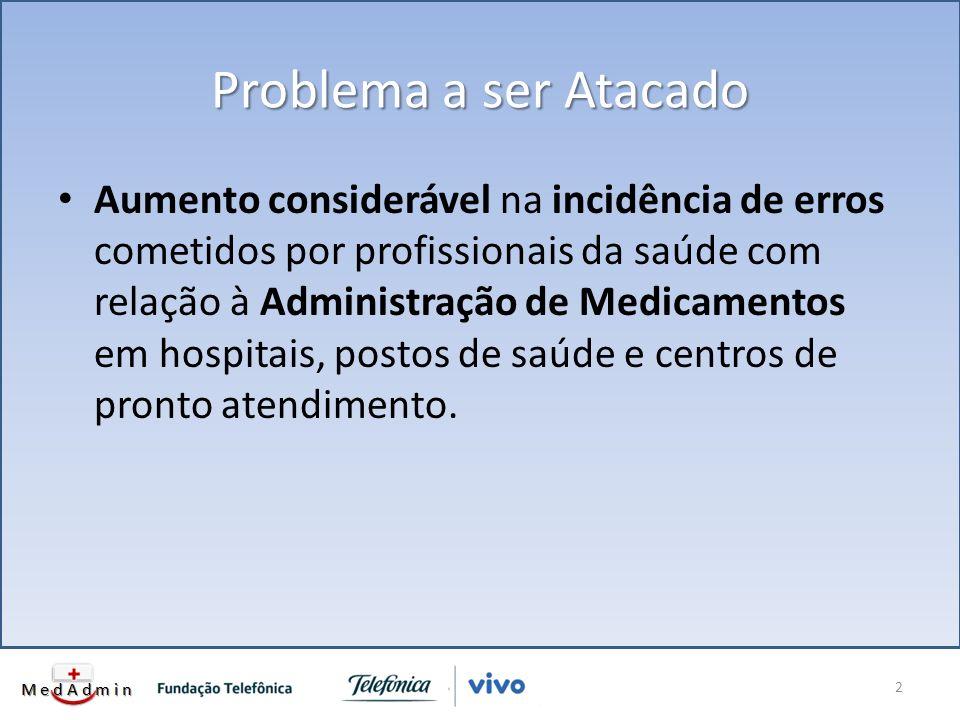 Problema a ser Atacado Aumento considerável na incidência de erros cometidos por profissionais da saúde com relação à Administração de Medicamentos em hospitais, postos de saúde e centros de pronto atendimento.