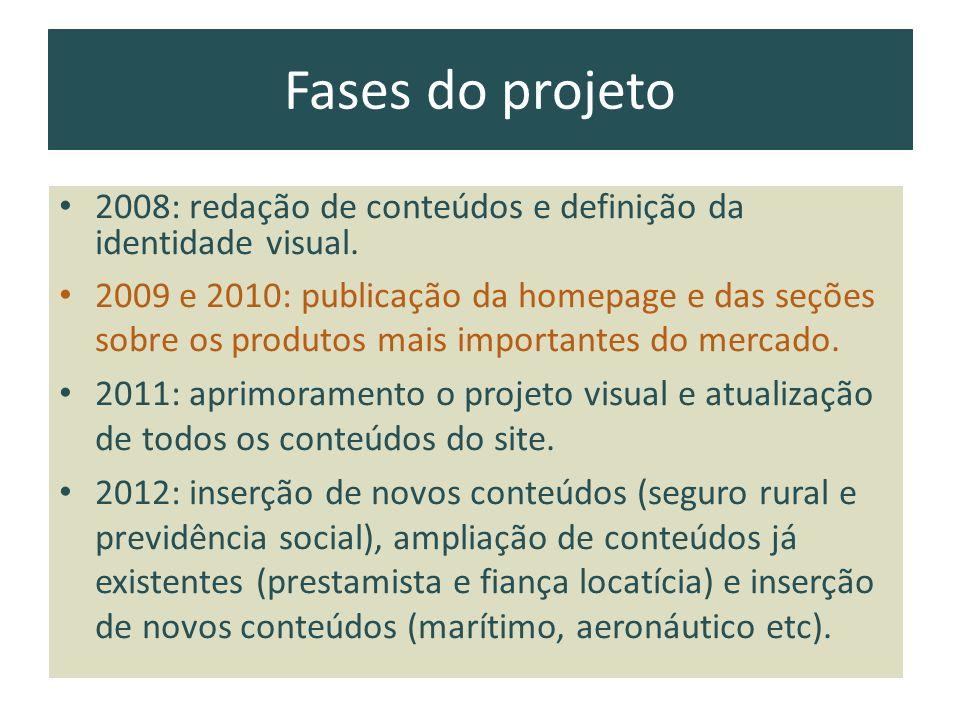 Fases do projeto 2008: redação de conteúdos e definição da identidade visual. 2009 e 2010: publicação da homepage e das seções sobre os produtos mais