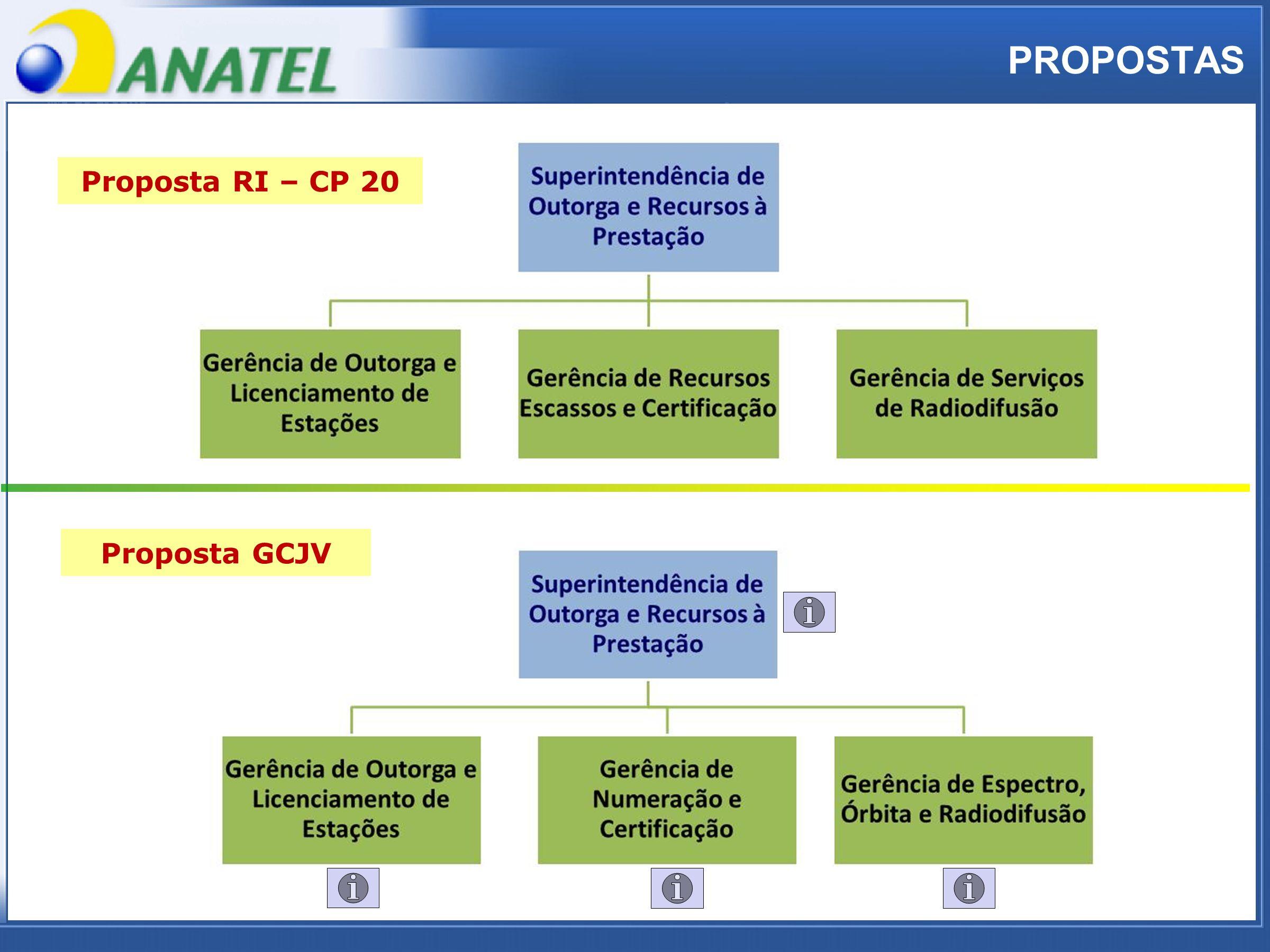 ADTOD Proposta RI – CP 20 PROPOSTAS Proposta GCJV