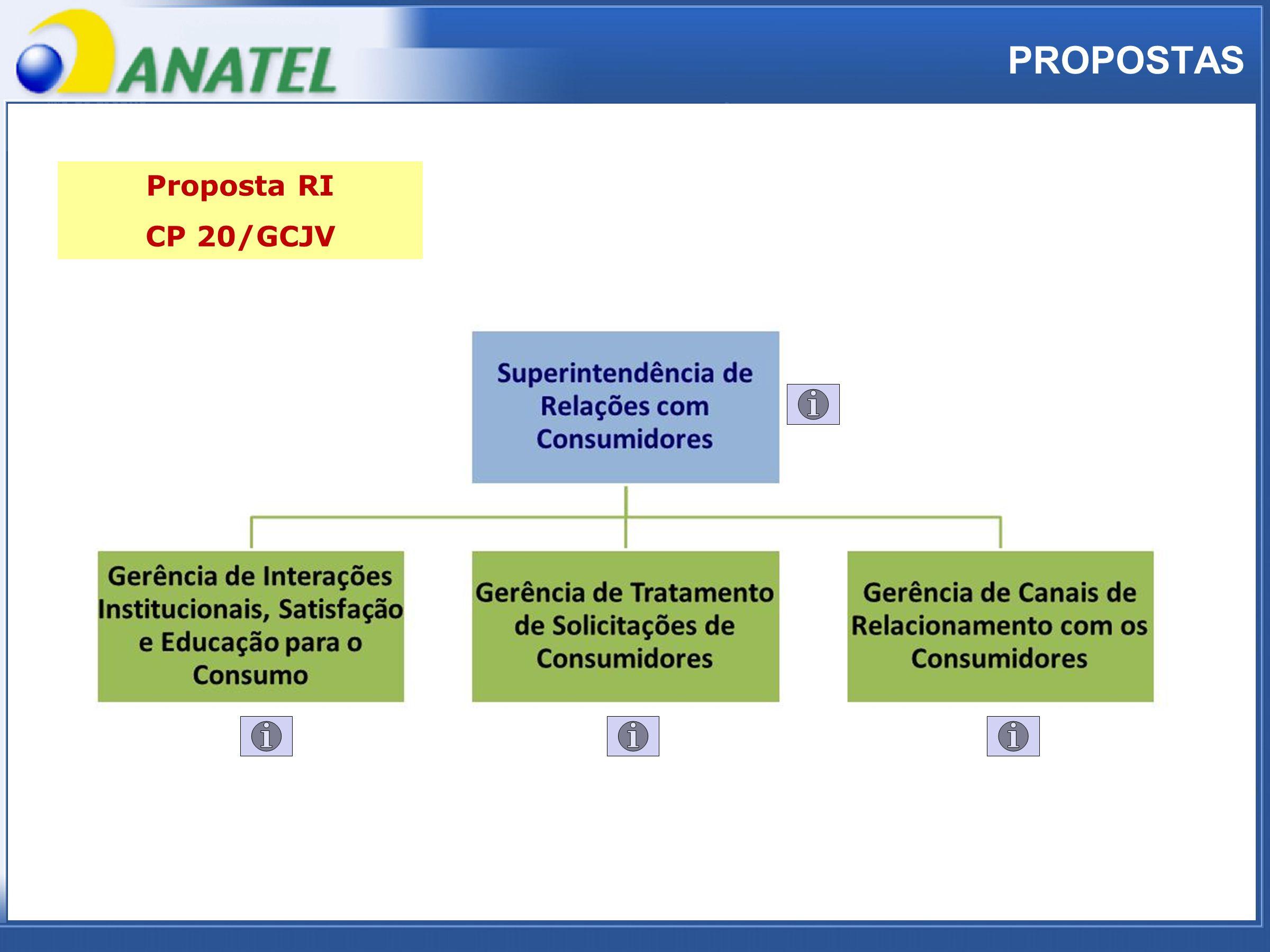 ADTOD PROPOSTAS Proposta RI CP 20/GCJV