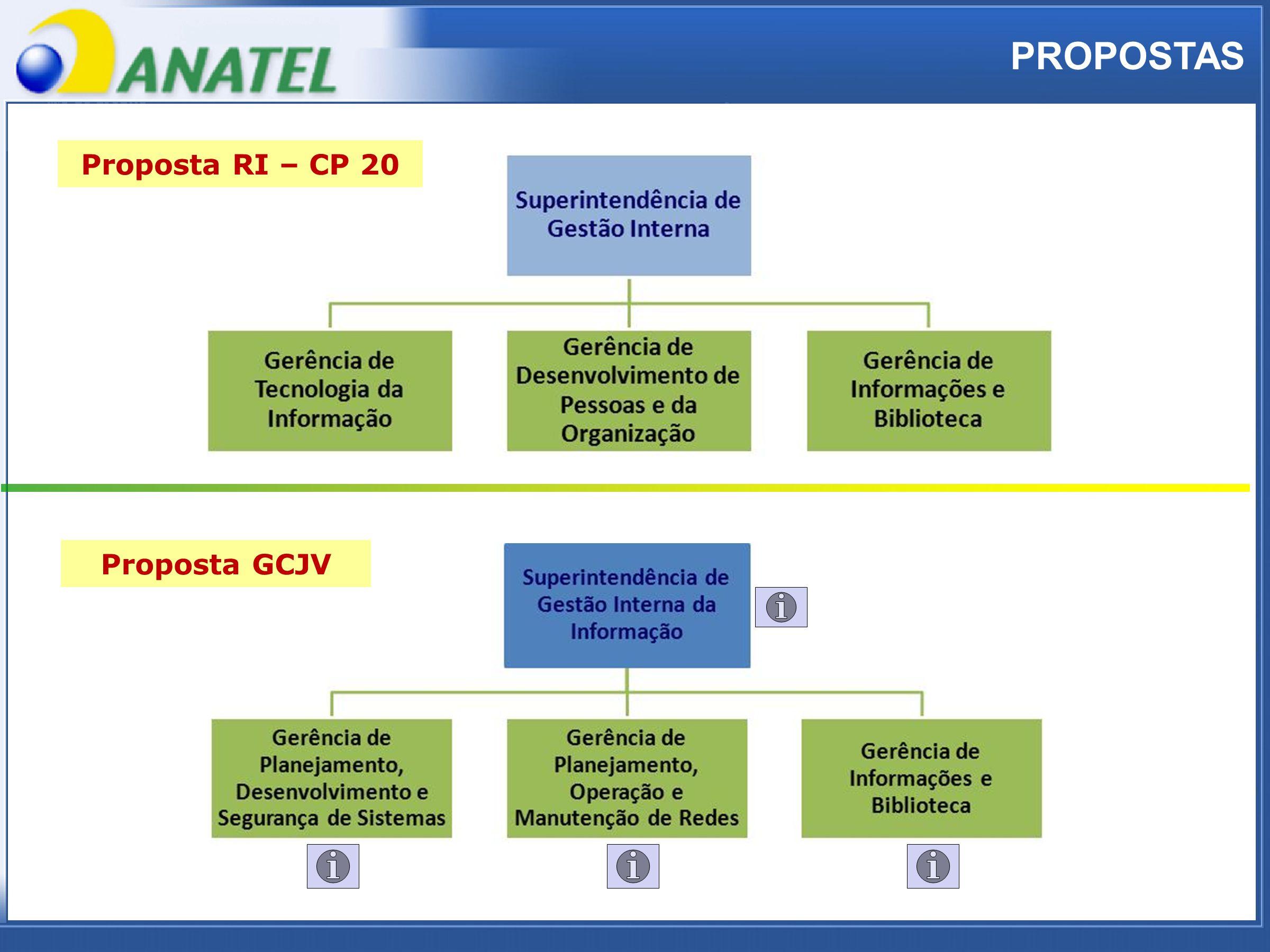 ADTOD PROPOSTAS Proposta RI – CP 20 Proposta GCJV