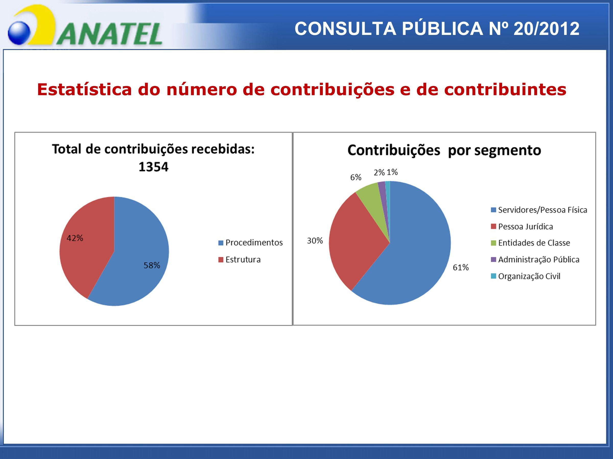 ADTOD CONSULTA PÚBLICA Nº 20/2012 Estatística do número de contribuições e de contribuintes
