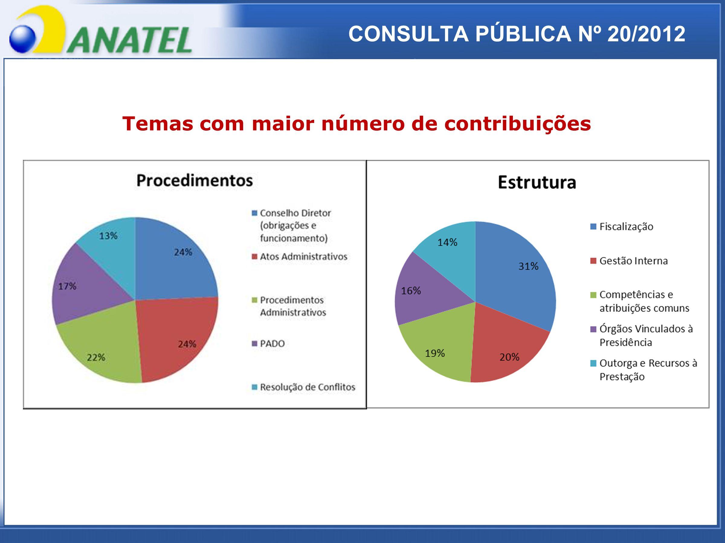 ADTOD Temas com maior número de contribuições CONSULTA PÚBLICA Nº 20/2012