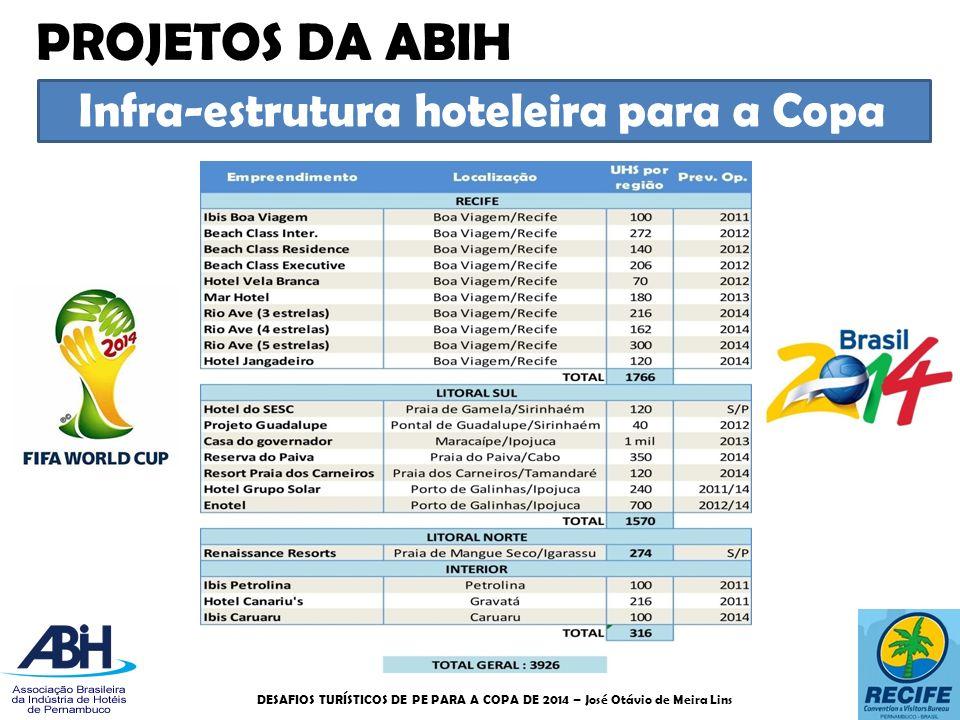 Infra-estrutura hoteleira para a Copa PROJETOS DA ABIH DESAFIOS TURÍSTICOS DE PE PARA A COPA DE 2014 – José Otávio de Meira Lins