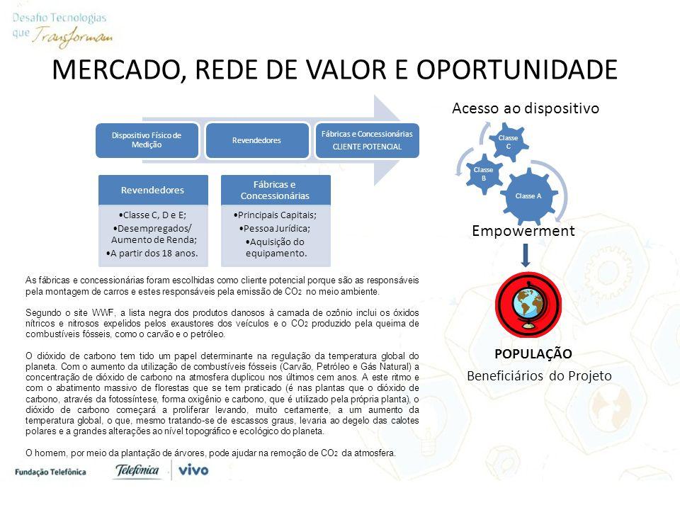 MERCADO, REDE DE VALOR E OPORTUNIDADE Acesso ao dispositivo Empowerment POPULAÇÃO Beneficiários do Projeto Revendedores Classe C, D e E; Desempregados/ Aumento de Renda; A partir dos 18 anos.