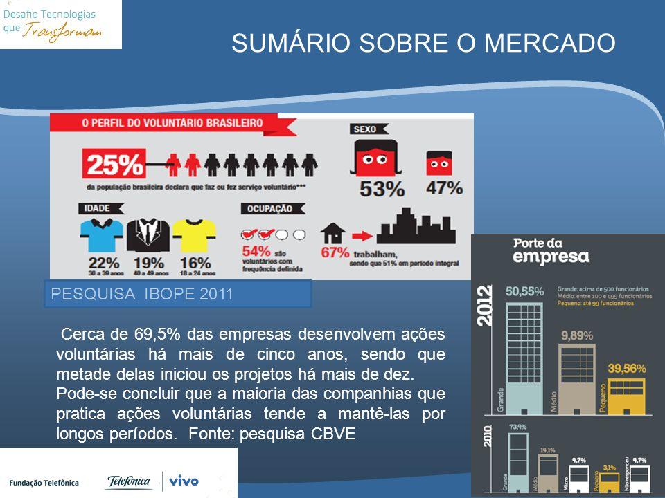 SUMÁRIO SOBRE O MERCADO PESQUISA IBOPE 2011 Cerca de 69,5% das empresas desenvolvem ações voluntárias há mais de cinco anos, sendo que metade delas in