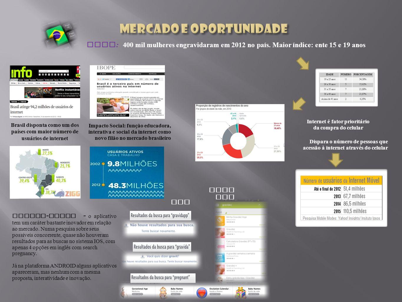 Impacto Social: função educadora, interativa e social da internet como novo filão no mercado brasileiro Brasil disponta como um dos países com maior número de usuários de internet Internet é fator prioritário da compra do celular IBGE : 400 mil mulheres engravidaram em 2012 no país.