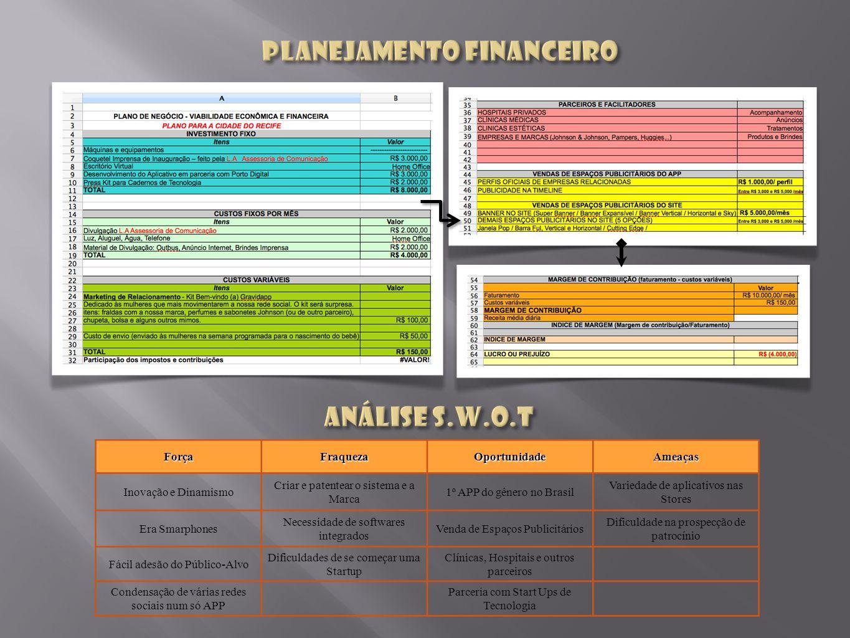 ForçaFraquezaOportunidadeAmeaças Inovação e Dinamismo Criar e patentear o sistema e a Marca 1º APP do gênero no Brasil Variedade de aplicativos nas St
