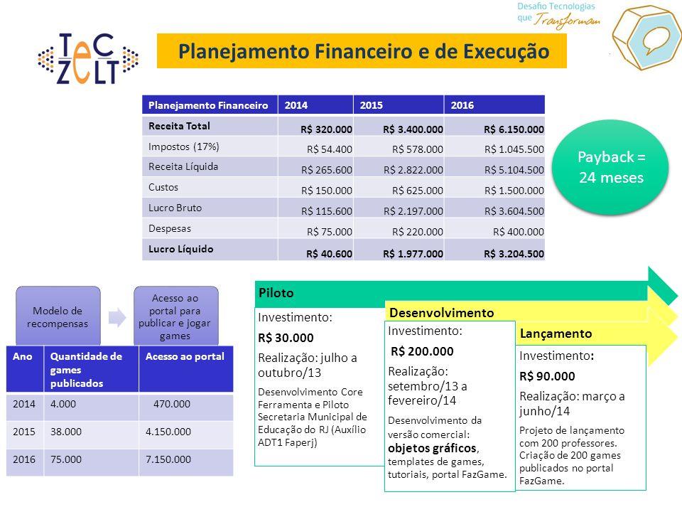 Planejamento Financeiro e de Execução Planejamento Financeiro201420152016 Receita Total R$ 320.000R$ 3.400.000R$ 6.150.000 Impostos (17%) R$ 54.400R$ 578.000R$ 1.045.500 Receita Líquida R$ 265.600R$ 2.822.000R$ 5.104.500 Custos R$ 150.000R$ 625.000R$ 1.500.000 Lucro Bruto R$ 115.600R$ 2.197.000R$ 3.604.500 Despesas R$ 75.000R$ 220.000R$ 400.000 Lucro Líquido R$ 40.600R$ 1.977.000R$ 3.204.500 Piloto Investimento: R$ 30.000 Realização: julho a outubro/13 Desenvolvimento Core Ferramenta e Piloto Secretaria Municipal de Educação do RJ (Auxílio ADT1 Faperj) Desenvolvimento Investimento: R$ 200.000 Realização: setembro/13 a fevereiro/14 Desenvolvimento da versão comercial: objetos gráficos, templates de games, tutoriais, portal FazGame.