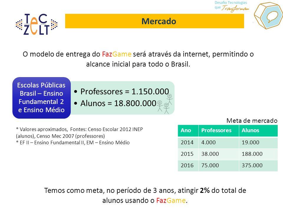 Mercado Professores = 1.150.000 Alunos = 18.800.000 Escolas Públicas Brasil – Ensino Fundamental 2 e Ensino Médio * Valores aproximados, Fontes: Censo Escolar 2012 INEP (alunos), Censo Mec 2007 (professores) * EF II – Ensino Fundamental II, EM – Ensino Médio Temos como meta, no período de 3 anos, atingir 2% do total de alunos usando o FazGame.