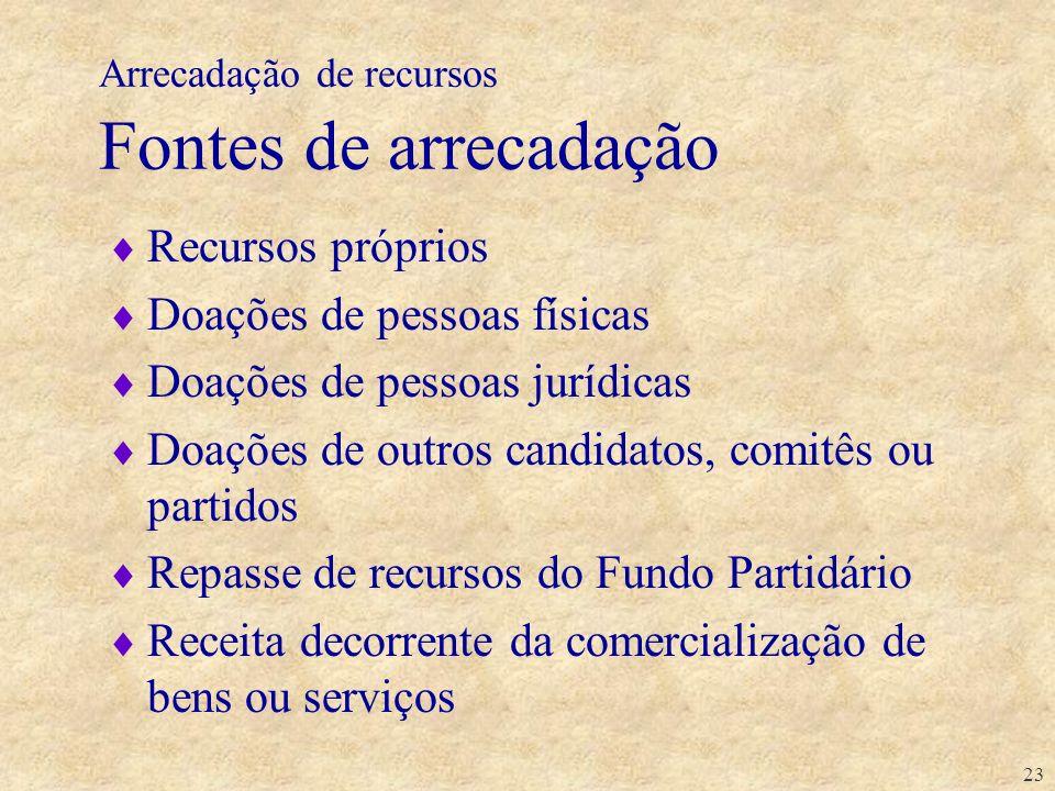 23 Arrecadação de recursos Fontes de arrecadação Recursos próprios Doações de pessoas físicas Doações de pessoas jurídicas Doações de outros candidato