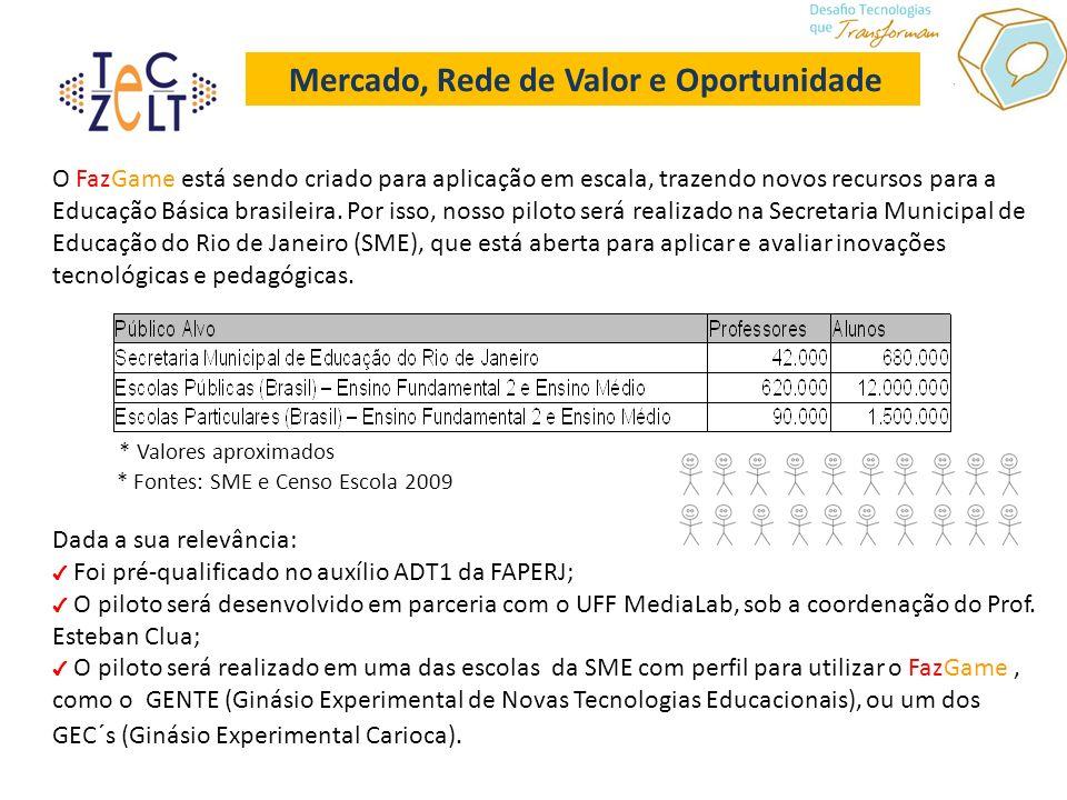 Mercado, Rede de Valor e Oportunidade O FazGame está sendo criado para aplicação em escala, trazendo novos recursos para a Educação Básica brasileira.