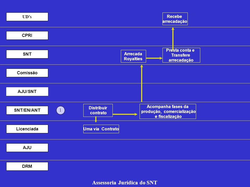 Recebe arrecadação Presta conta e Transfere arrecadação Arrecada Royalties Acompanha fases da produção, comercialização e fiscalização 1 UDs CPRI SNT