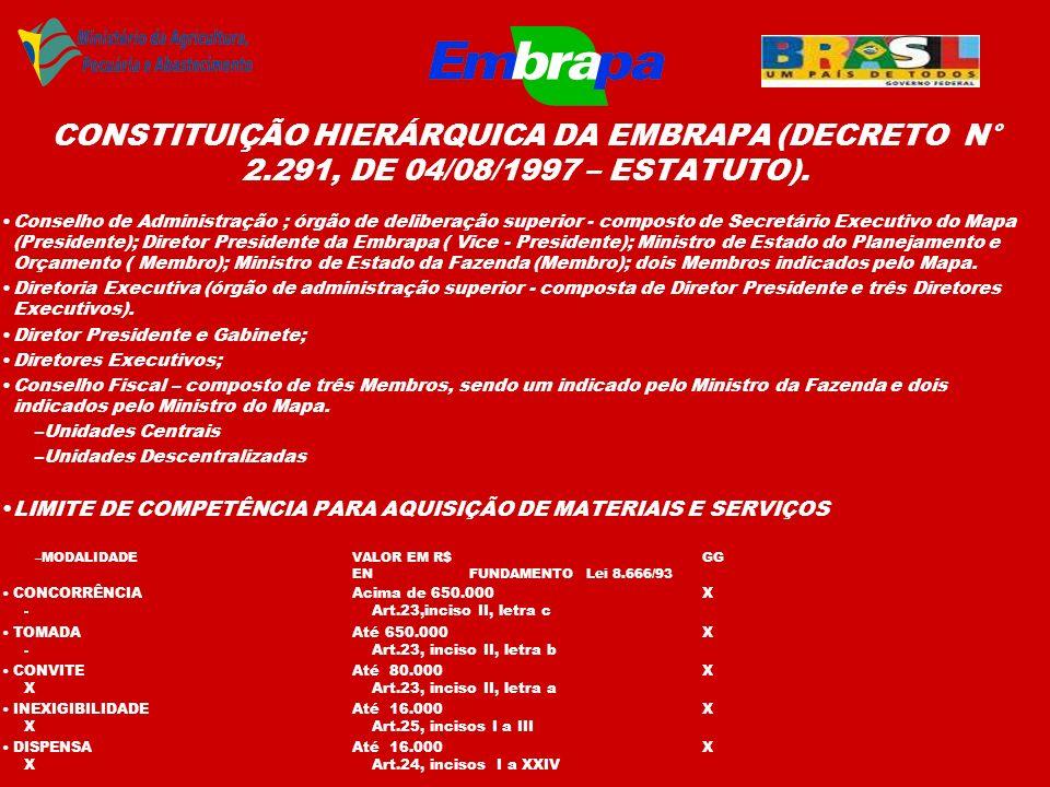 CONSTITUIÇÃO HIERÁRQUICA DA EMBRAPA (DECRETO N° 2.291, DE 04/08/1997 – ESTATUTO). Conselho de Administração ; órgão de deliberação superior - composto