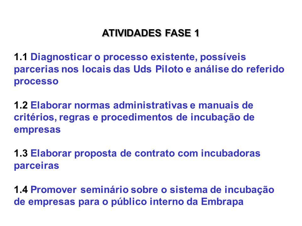 ATIVIDADES FASE 1 1.1 Diagnosticar o processo existente, possíveis parcerias nos locais das Uds Piloto e análise do referido processo 1.2 Elaborar nor