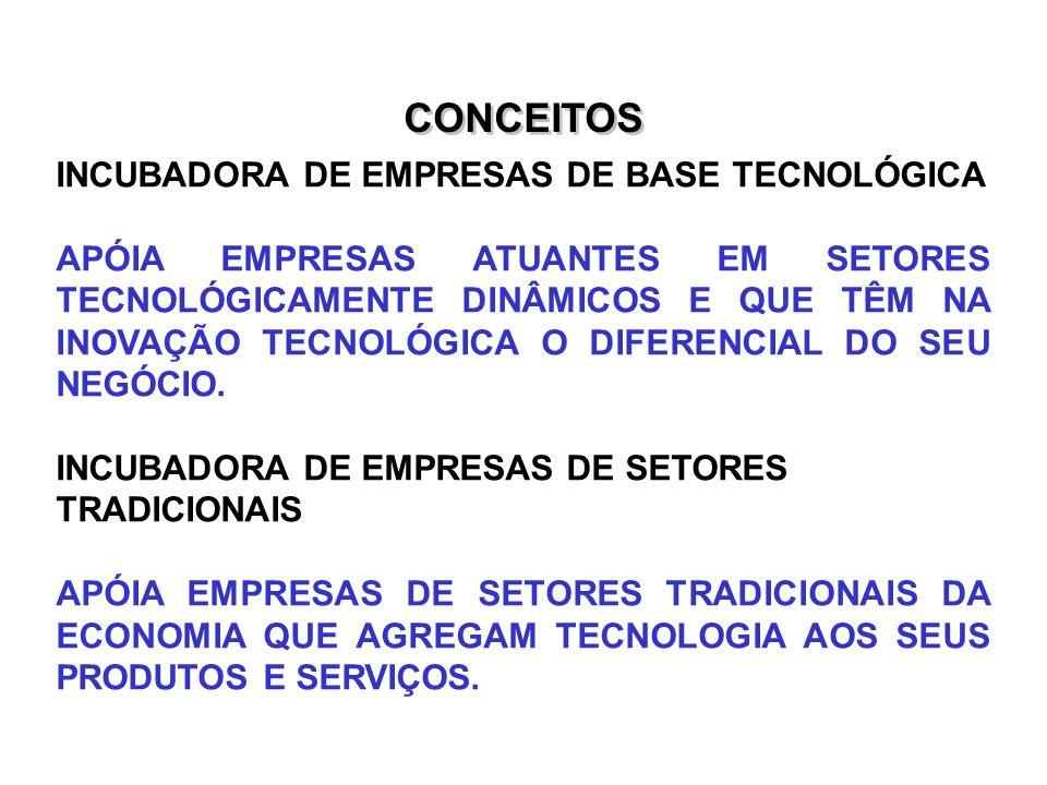CONCEITOS INCUBADORA DE EMPRESAS DE BASE TECNOLÓGICA APÓIA EMPRESAS ATUANTES EM SETORES TECNOLÓGICAMENTE DINÂMICOS E QUE TÊM NA INOVAÇÃO TECNOLÓGICA O