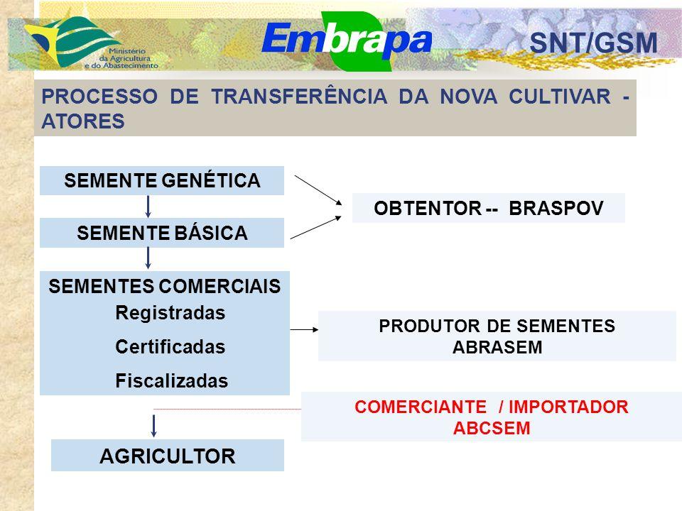 SNT/GSM PROCESSO DE TRANSFERÊNCIA DA NOVA CULTIVAR - ATORES SEMENTES COMERCIAIS AGRICULTOR SEMENTE GENÉTICA SEMENTE BÁSICA Registradas Certificadas Fiscalizadas OBTENTOR -- BRASPOV PRODUTOR DE SEMENTES ABRASEM COMERCIANTE / IMPORTADOR ABCSEM