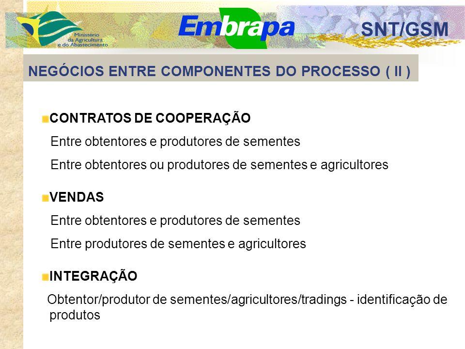 SNT/GSM NEGÓCIOS ENTRE COMPONENTES DO PROCESSO ( ll ) CONTRATOS DE COOPERAÇÃO Entre obtentores e produtores de sementes Entre obtentores ou produtores de sementes e agricultores VENDAS Entre obtentores e produtores de sementes Entre produtores de sementes e agricultores INTEGRAÇÃO Obtentor/produtor de sementes/agricultores/tradings - identificação de produtos
