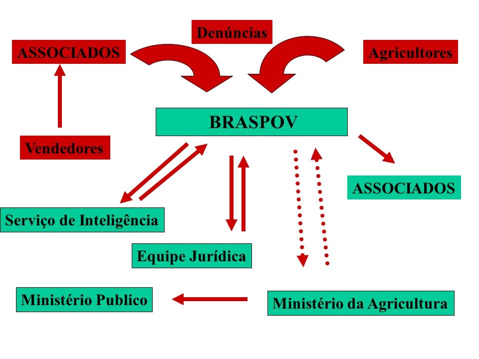 BRASPOV Associação Brasileira dos Obtentores Vegetais - DEFENDER OS DIREITOS E INTERESSES DOS OBTENTORES VEGETAIS - ZELAR PELA APLICAÇÃO E PERFEIÇOAME
