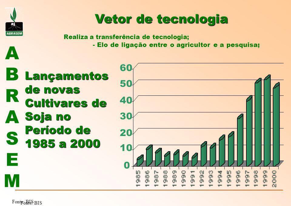ABRASEMABRASEM Vetor de tecnologia Realiza a transferência de tecnologia; - Elo de ligação entre o agricultor e a pesquisa; Fonte: BIS Lançamentos de