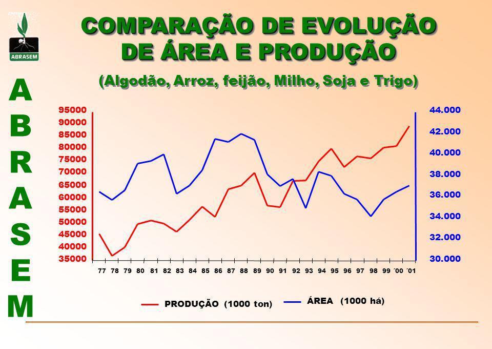 ABRASEMABRASEM COMPARAÇÃO DE EVOLUÇÃO DE ÁREA E PRODUÇÃO COMPARAÇÃO DE EVOLUÇÃO DE ÁREA E PRODUÇÃO (Algodão, Arroz, feijão, Milho, Soja e Trigo) 35000