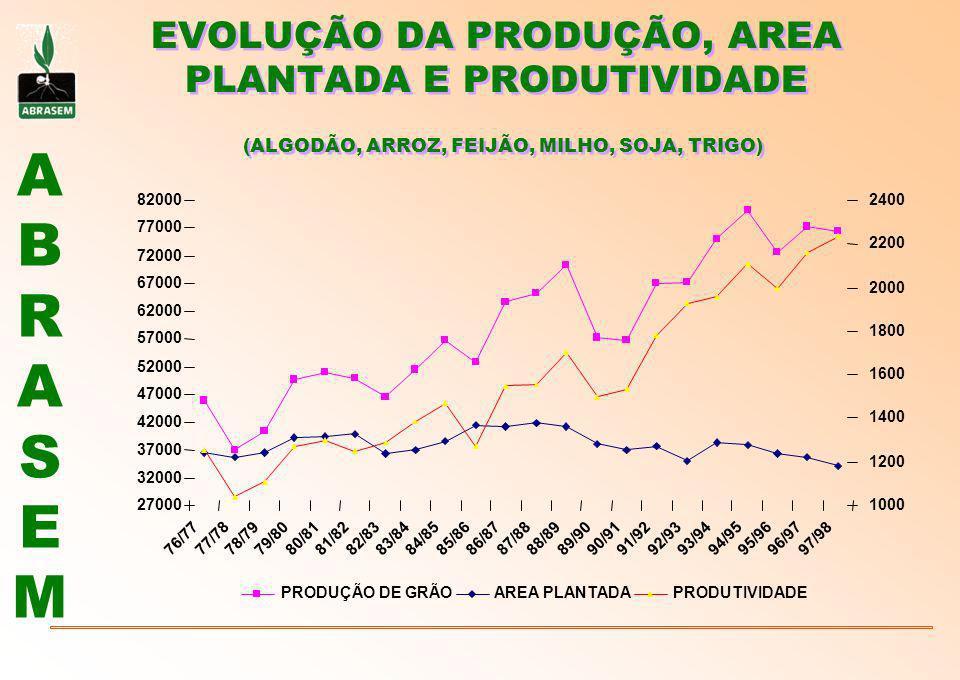 ABRASEMABRASEM EVOLUÇÃO DA PRODUÇÃO, AREA PLANTADA E PRODUTIVIDADE (ALGODÃO, ARROZ, FEIJÃO, MILHO, SOJA, TRIGO) 27000 32000 37000 42000 47000 52000 57