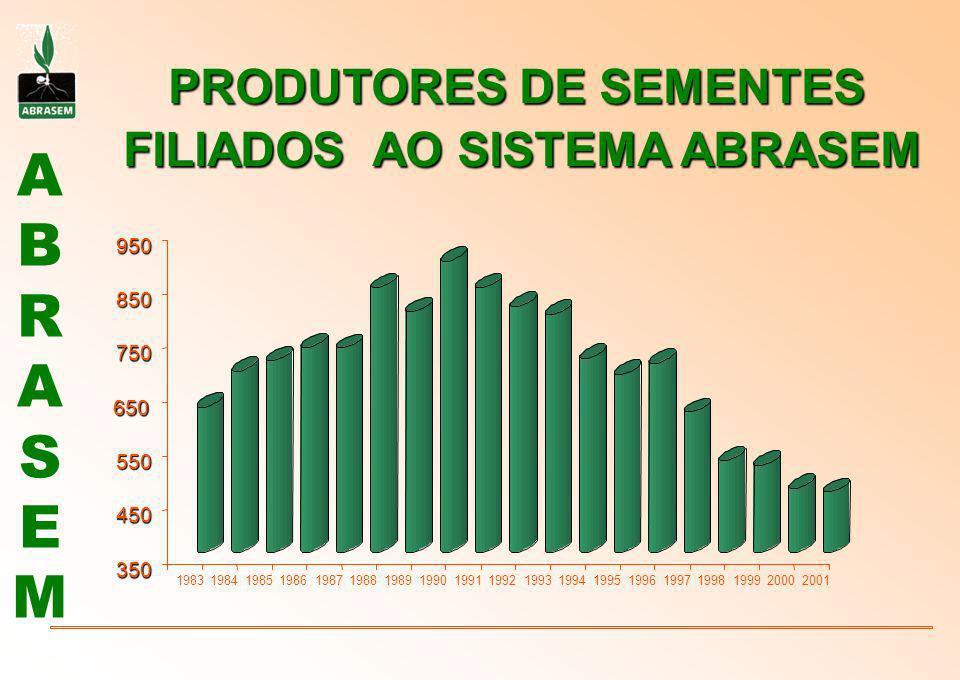 ABRASEMABRASEM PESSOAS ENVOLVIDAS NO O SETOR DE SEMENTES Nº de Produtores de Sementes : 458 Nº de agricultores Cooperantes : 36.350 Nº de Profissionais de nível Superior: 2.650 Nº de vendedores : 1.700 Nº Empregos diretos : 28.465 Nº Empregos indiretos : 179.000