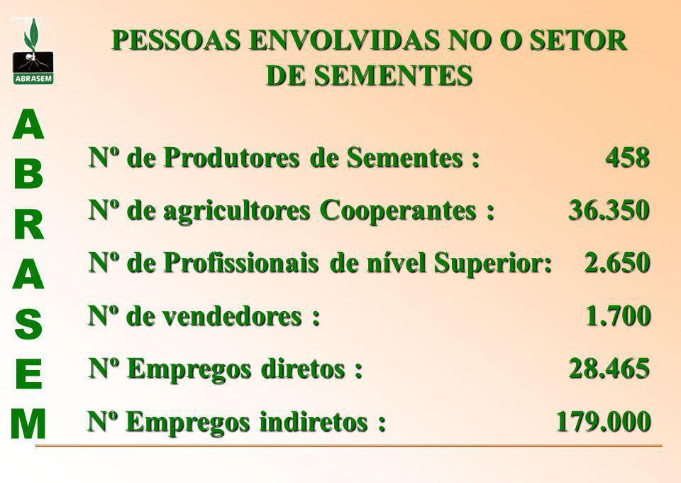 ABRASEMABRASEM PESSOAS ENVOLVIDAS NO O SETOR DE SEMENTES Nº de Produtores de Sementes : 458 Nº de agricultores Cooperantes : 36.350 Nº de Profissionai