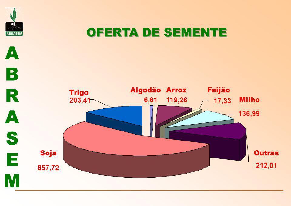 ABRASEMABRASEM INTEGRAM O SISTEMA ABRASEM Algodão79%Milho72% Arroz60%Soja80% Aveia85%Sorgo92% Cevada86%Trigo95% Feijão36%Triticale93% TAXA DE UTILIZAÇÃO DE SEMENTES NOS ESTADOS QUE