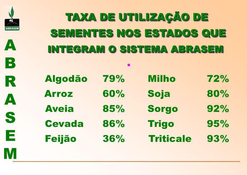 ABRASEMABRASEM INTEGRAM O SISTEMA ABRASEM Algodão79%Milho72% Arroz60%Soja80% Aveia85%Sorgo92% Cevada86%Trigo95% Feijão36%Triticale93% TAXA DE UTILIZAÇ