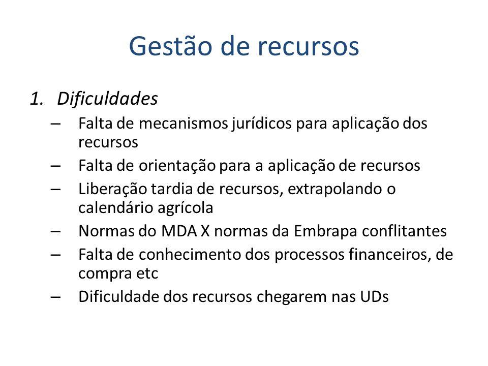 Gestão de recursos 1.Dificuldades – Falta de mecanismos jurídicos para aplicação dos recursos – Falta de orientação para a aplicação de recursos – Lib