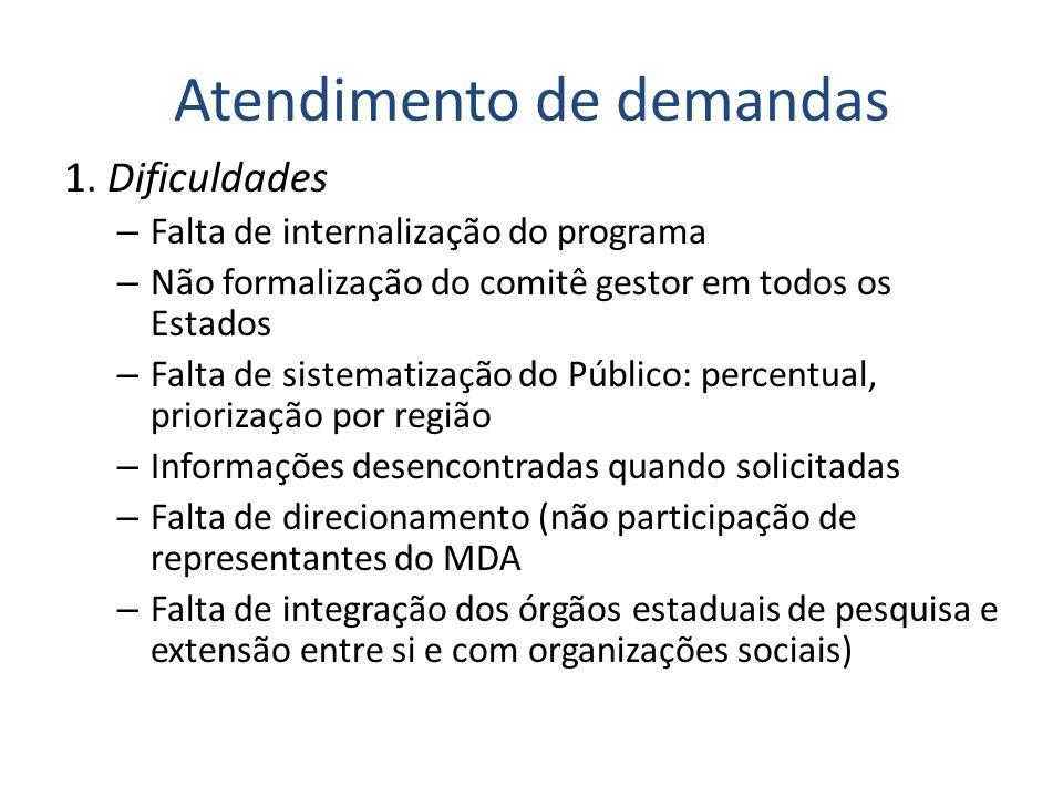 Atendimento de demandas 1. Dificuldades – Falta de internalização do programa – Não formalização do comitê gestor em todos os Estados – Falta de siste