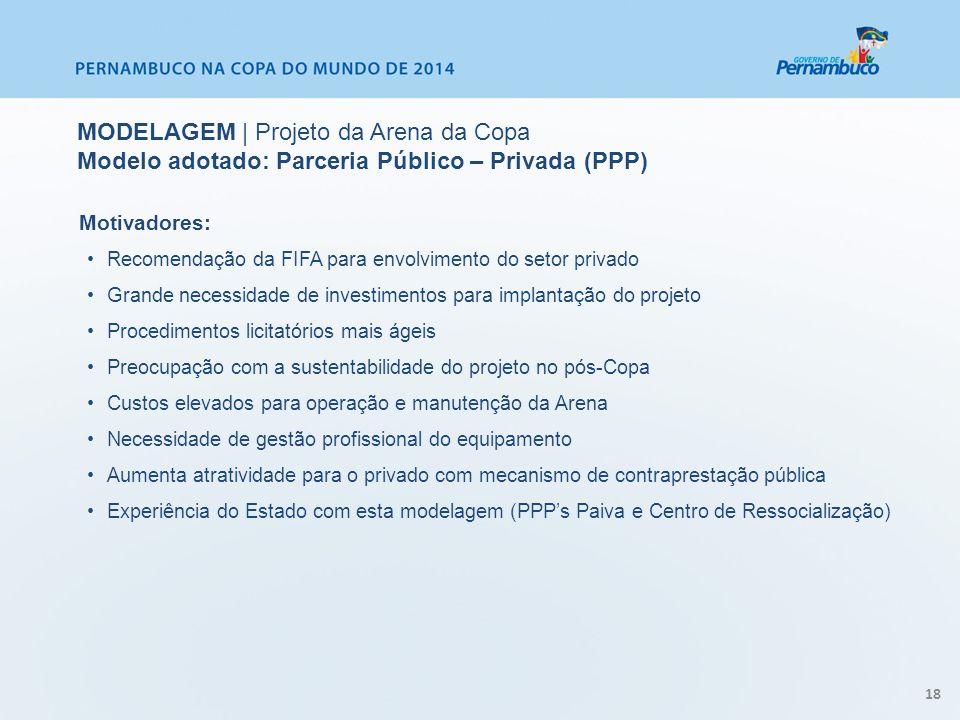 Motivadores: Recomendação da FIFA para envolvimento do setor privado Grande necessidade de investimentos para implantação do projeto Procedimentos lic
