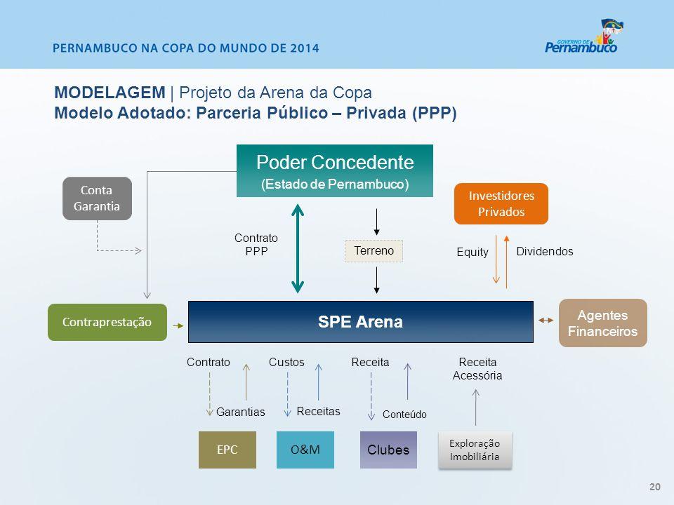 SPE Arena EPCO&M Exploração Imobiliária ContratoCustos Receitas Receita Acessória Poder Concedente (Estado de Pernambuco) Contraprestação Conta Garant