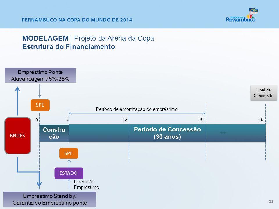 Final da Concessão Liberação Empréstimo Constru ção 33 20 3 BNDES SPE Empréstimo Ponte Alavancagem 75%/25% Empréstimo Stand by/ Garantia do Empréstimo