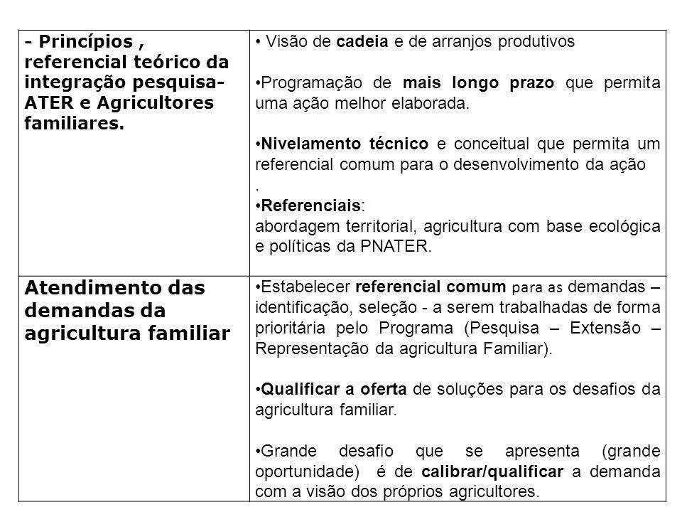 - Princípios, referencial teórico da integração pesquisa- ATER e Agricultores familiares. Visão de cadeia e de arranjos produtivos Programação de mais