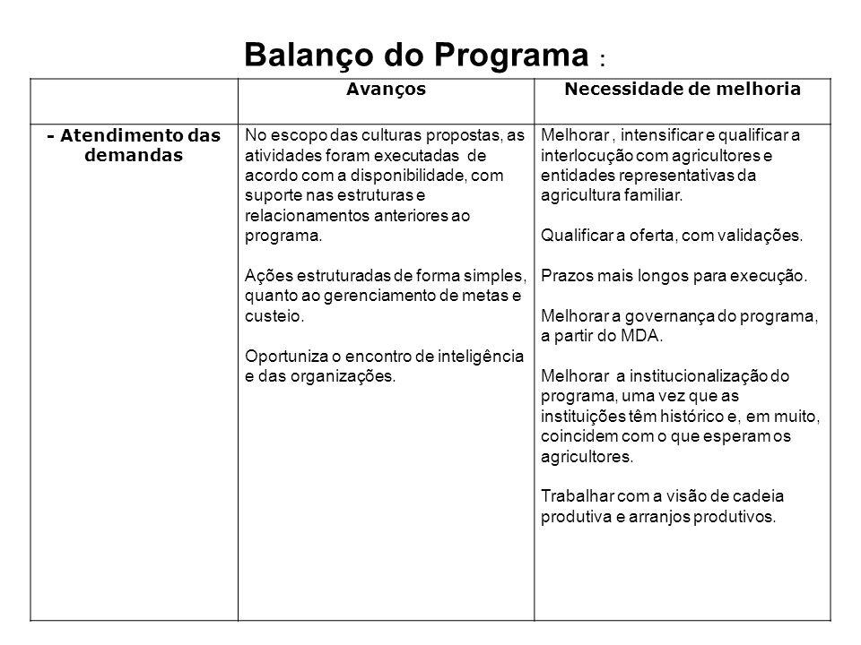 AvançosNecessidade de melhoria - Atendimento das demandas No escopo das culturas propostas, as atividades foram executadas de acordo com a disponibili