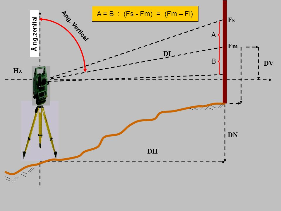 Hz DN DH DV Fs Fm DI Â ng.zenital A B A = B : (Fs - Fm) = (Fm – Fi) Ang. Vertical