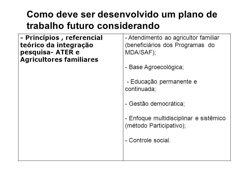 - Princípios, referencial teórico da integração pesquisa- ATER e Agricultores familiares - Atendimento ao agricultor familiar (beneficiários dos Programas do MDA/SAF); - Base Agroecológica; - Educação permanente e continuada; - Gestão democrática; - Enfoque multidisciplinar e sistêmico (método Participativo); - Controle social.