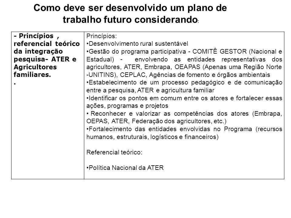 - Princípios, referencial teórico da integração pesquisa- ATER e Agricultores familiares..
